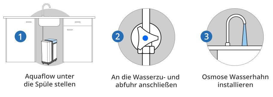 aquaflow-anschluss-in-3-schritten-02