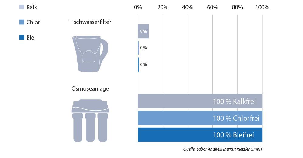 wasserfilter-vergleich-tabelle-3