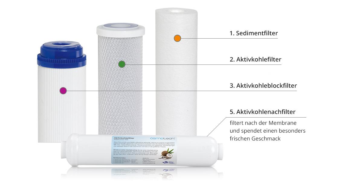 ultimate-plus-osmoseanlage-filterstufen