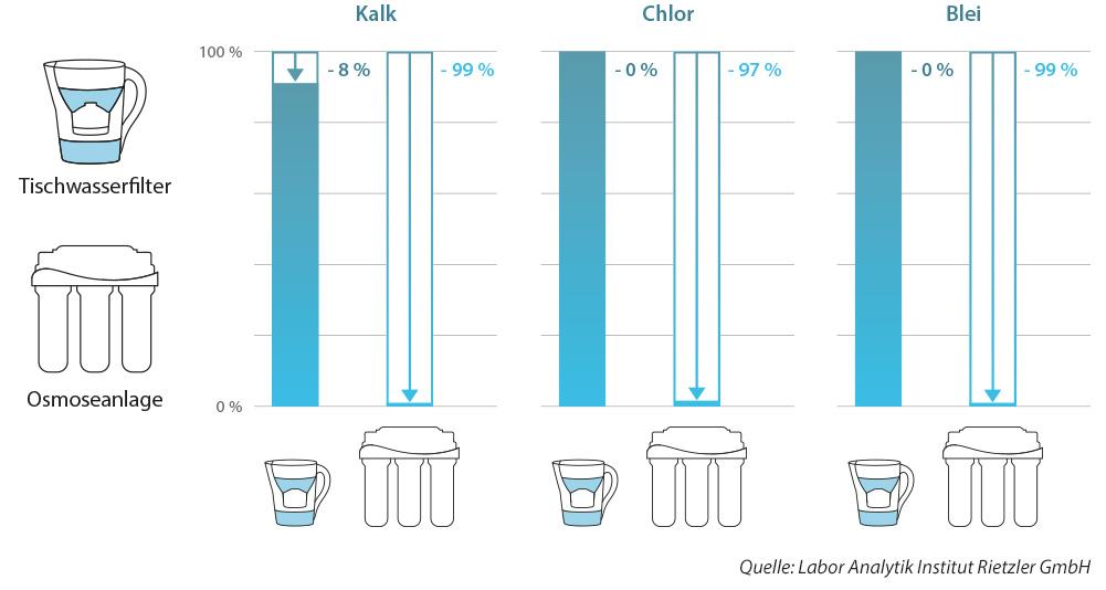 tabelle-tischwasserfilter-vs-osmoseanlage-kalk-chlor-blei-01