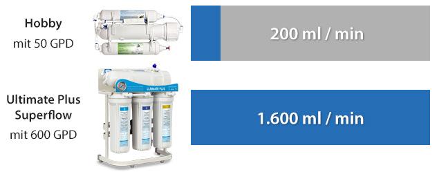 Filtergeschwindigkeit-Vergleich-Tabelle-neue-Sticker583bed4b39bb3