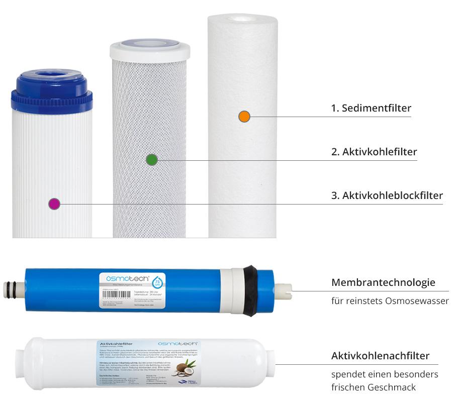 europe-osmoseanlage-filterstufen-membrane