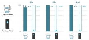 Wasserfilter und Osmoseanlage im Vergleich