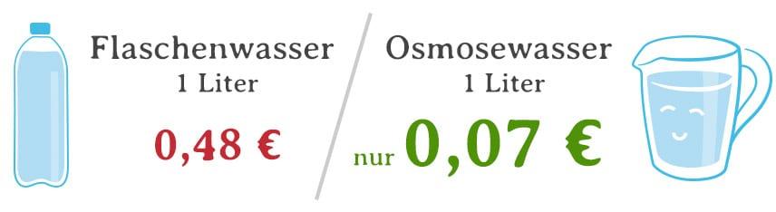 Kostenvergleich Osmosewasser