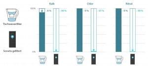 Herkömmlicher Wasserfilter und Osmoseanlage im Vergleich