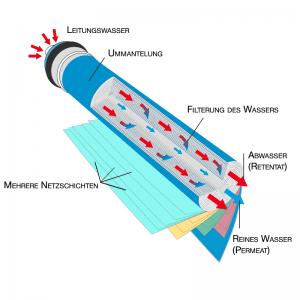 Funktionsweise der Membrane